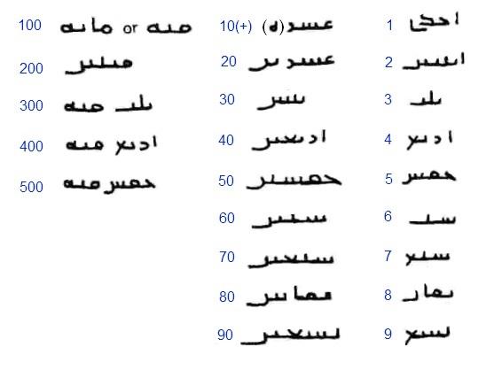 Dírham del Califato de Damasco, Wasit, 105 H Num_arabes_2
