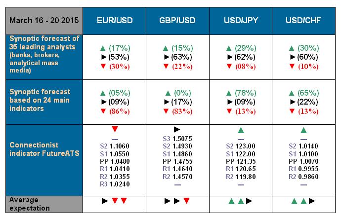 NordFX.com - ECN/STP, MT4, MT5, Multiterminal broker - Page 3 Forecast_16_20_Mar_15