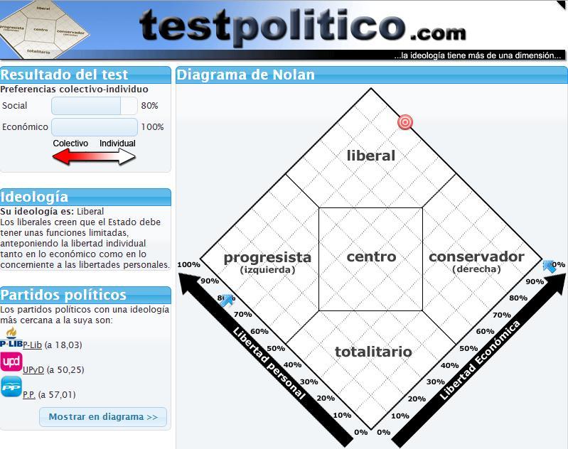 Alianza Liberal - Página 5 Test
