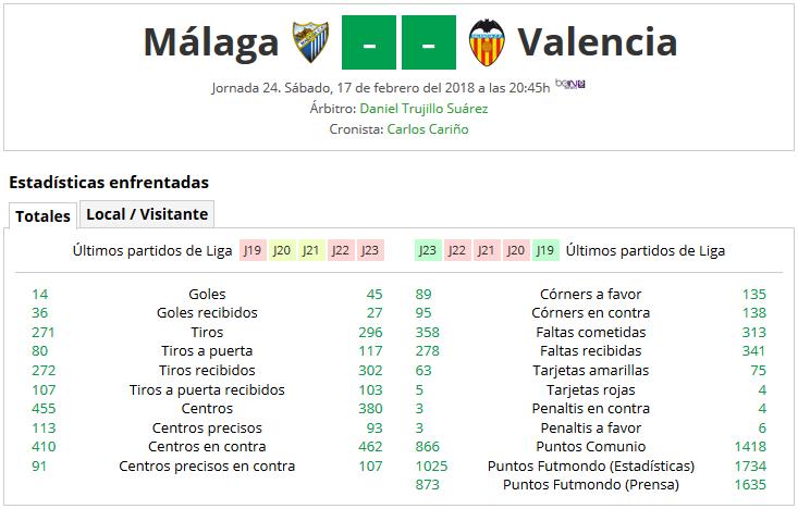 LIGA J24ª: MALAGA CF vs VALENCIA CF (Dom 17/Feb 20:45 / Bein LaLiga) 1_A_Part_A