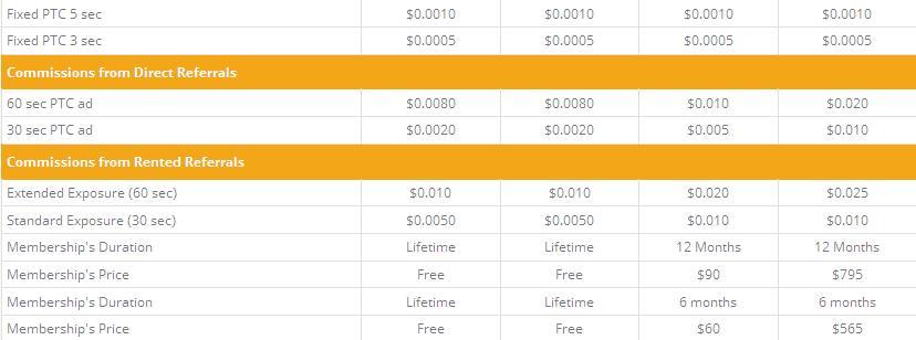 88Clix - $0.01 por clic - minimo $3.00 - Pago por PP, EP, PM, Payeer - Mismo Admin 88bux, NeatClix! 88clix2