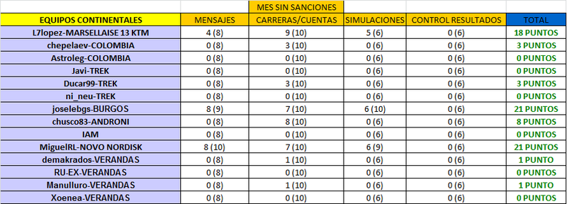 CLASIFICACIÓN CARNET MANAGER 2015 CONTINENTALES_TOTAL