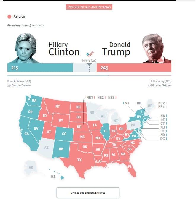 Previsão eleições USA 2016 - Página 2 Donald