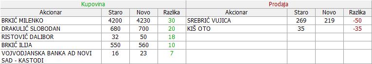 Goša montaža - GMON 2. deo - Page 23 14_Promene_12.12.2017._-_03.01.2018