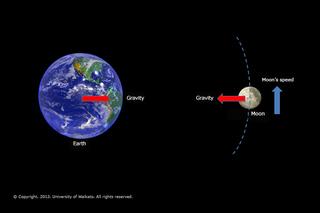 GRAVITASI menurut Alquran Earth_Moon_system_and_gravity