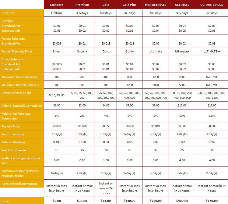 Wellclix - $0.01 por clic - minimo $3.00 - Pago por Paypal, PM, Bitcoin Wellclix