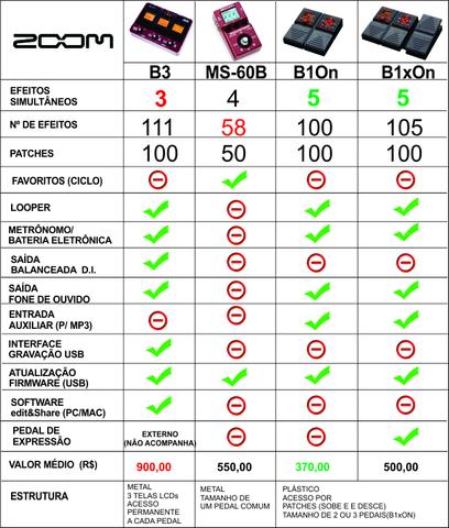 Pedaleira Zoom B1on, B2, B3 ou MS-60B - Página 3 Zoomsss