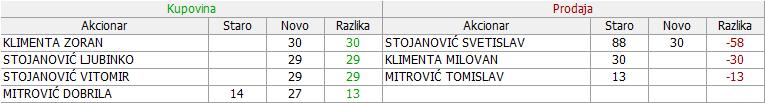 Milan Blagojević, Smederevo - MBLS - Page 4 05_Promene_19.12.2017._-_31.01.2018
