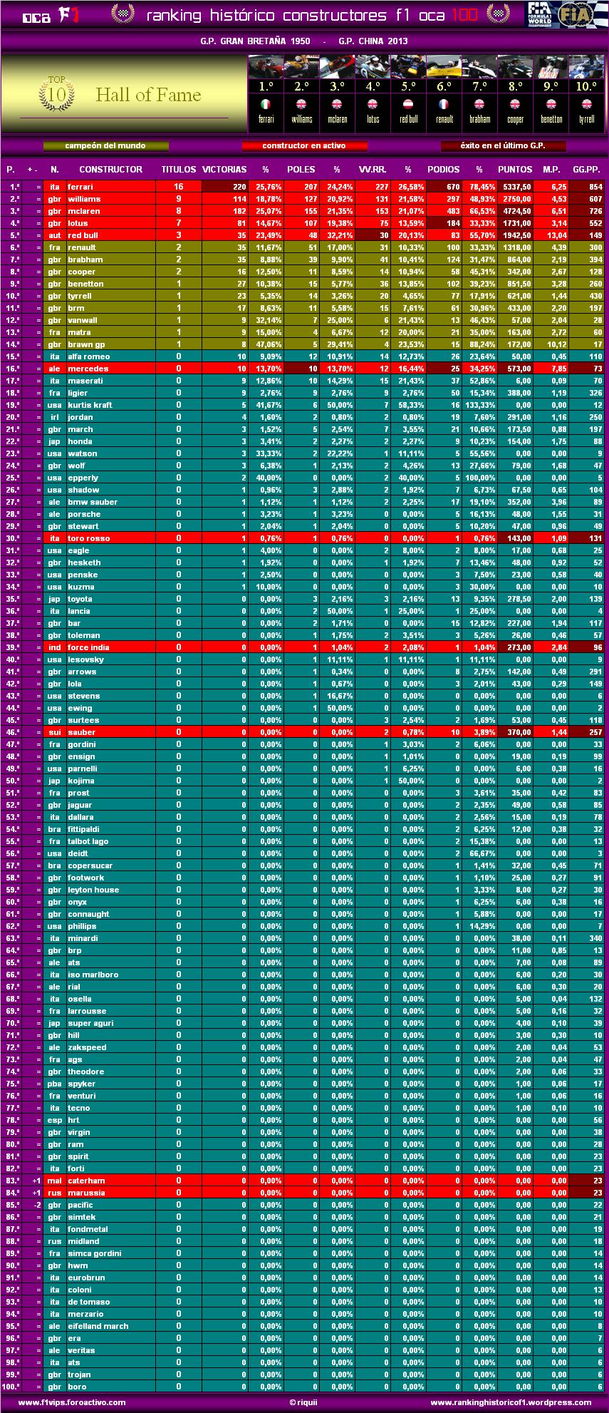Ranking Histórico F1 (OCA 100) Oca10013chic