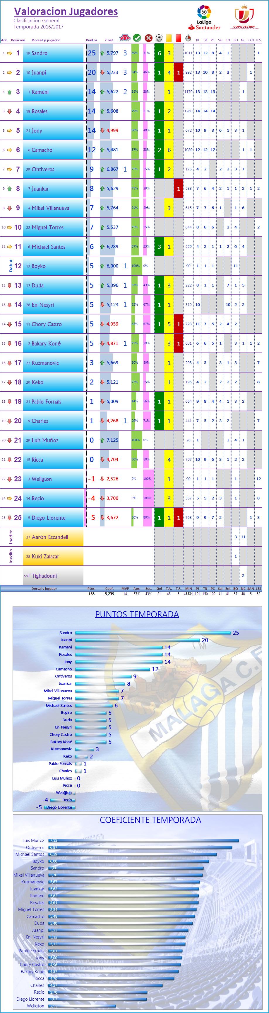LOS MEJORES DEL MALAGA CF. Temp.2016/17: J14ª: VALENCIA CF 2-2 MALAGA CF Los_Mdel_MCF_General