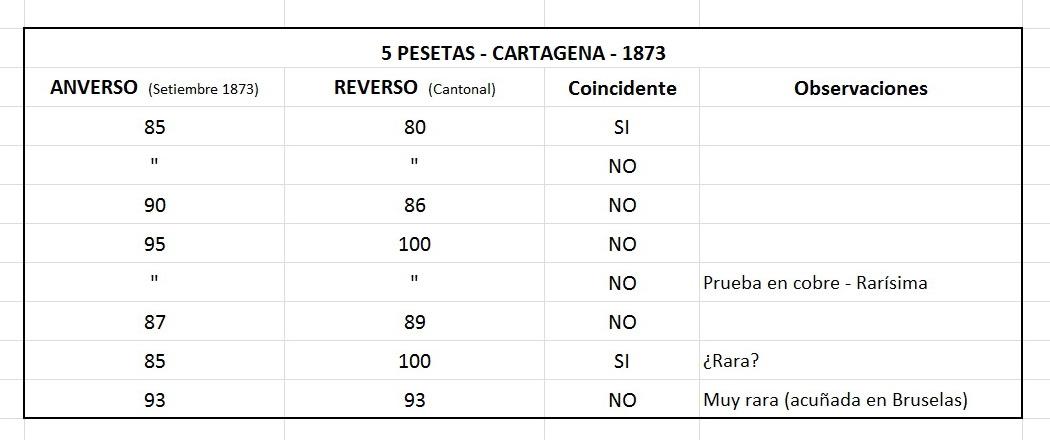 5 pesetas 1873 - Cartagena - Primera República (Revolución Cantonal) - - Página 2 Clip