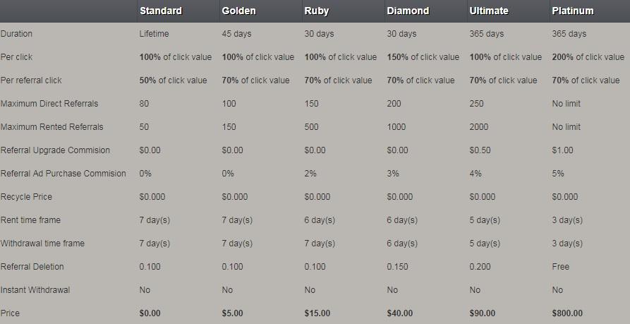 UseAdz- $0.01 por clic - minimo $2.00 - Pago por Payza, Perfect Money, Bitcoin, Payeer - Golden Gratis Useadz