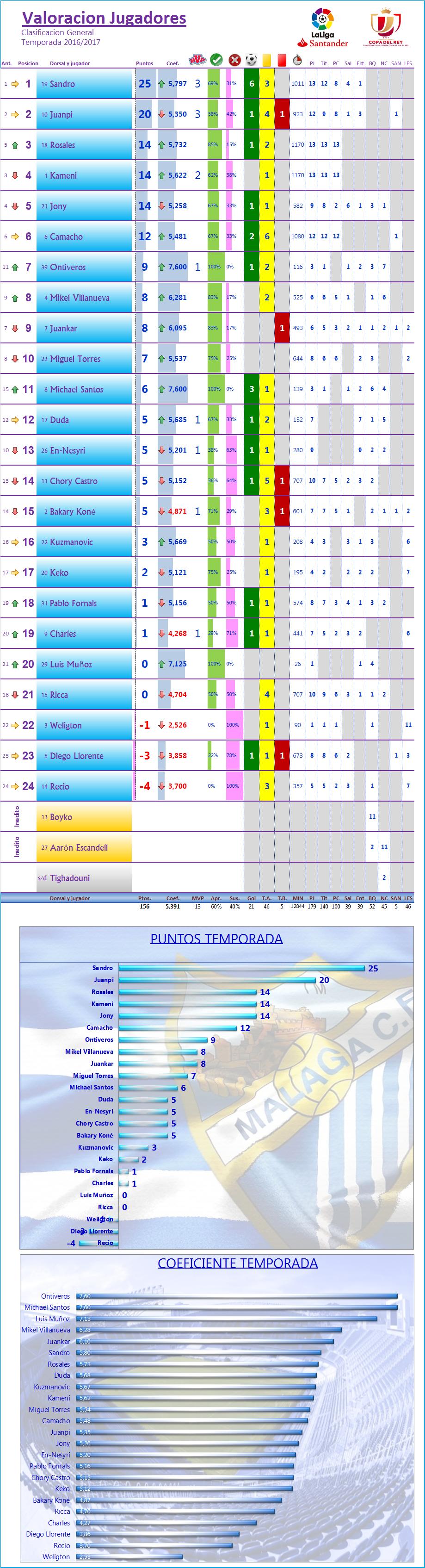 LOS MEJORES DEL MALAGA CF. Temp.2016/17: COPA 1/32 Ida: CORDOBA CF 2-0 MALAGA CF Los_Mdel_MCF_General