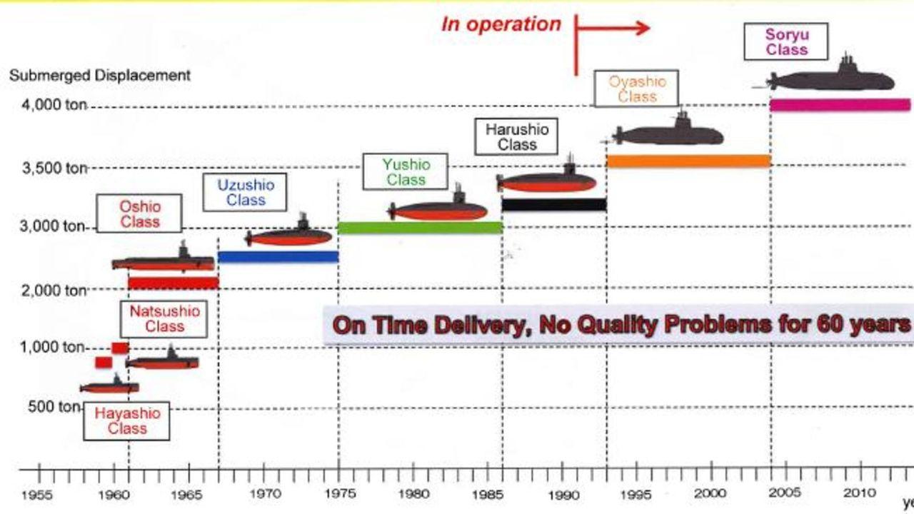 Submarino Clase SORYU(DRAGON AZUL) - Tecnologia avanzada y clasificada (sin compartir sus adelantos) Japanese_submarine_classes_by_tonnage_and_years