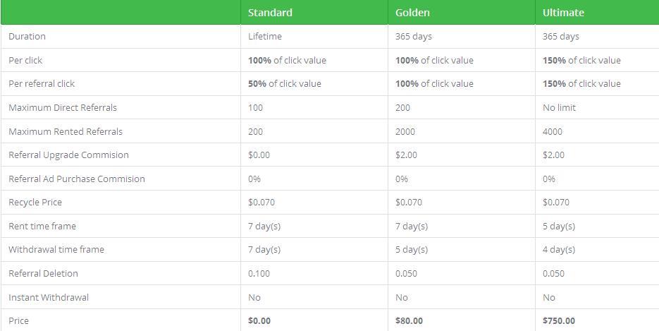 Runbux - $0.01 por clic - minimo $2.00 - Pago por PP, EP, PZ, PM, STP, Payeer Runbux