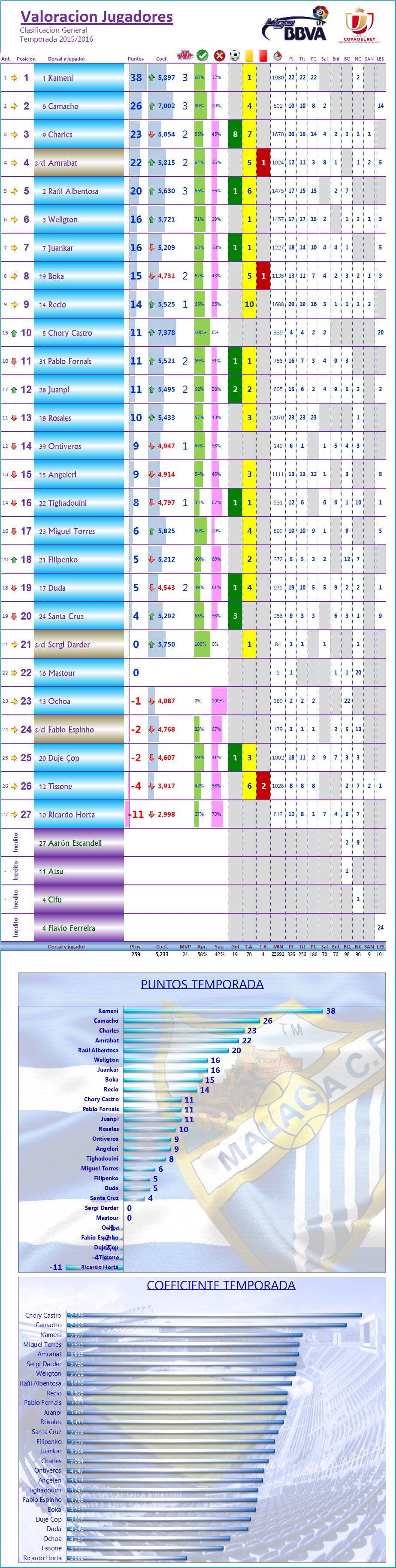 LOS MEJORES DEL MALAGA CF. Temp.2015/16: J23ª: MALAGA CF 3-0 GETAFE CF Los_Mdel_MCF_General