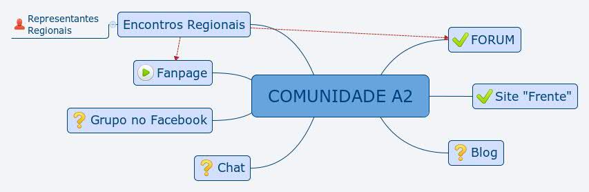 ESTRUTURAÇÃO DA COMUNIDADE - Página 2 COMUNIDADE_A2