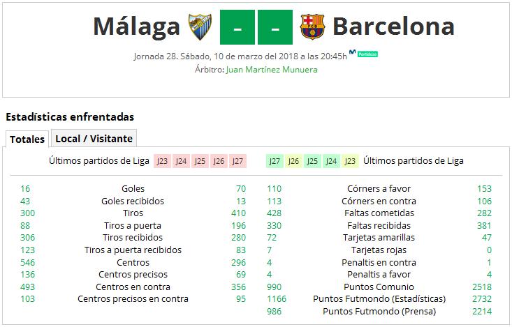 LIGA J28ª: MALAGA CF vs FC BARCELONA (Sab 10/Mar 20:45 / Movistar Partidazo) MCF_PARTIDO_1