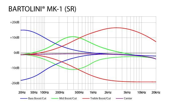 Modificação num Lakland 55-01: captadores e pré BARTOLINIMK1