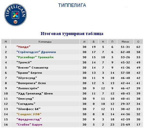Результаты футбольных чемпионатов сезона 2012/2013 (зона УЕФА) 38a9c41c8142