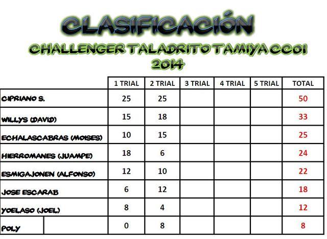 """Clasificaciones """"Taladrito"""" 2014 IMG_20140429_WA0008"""