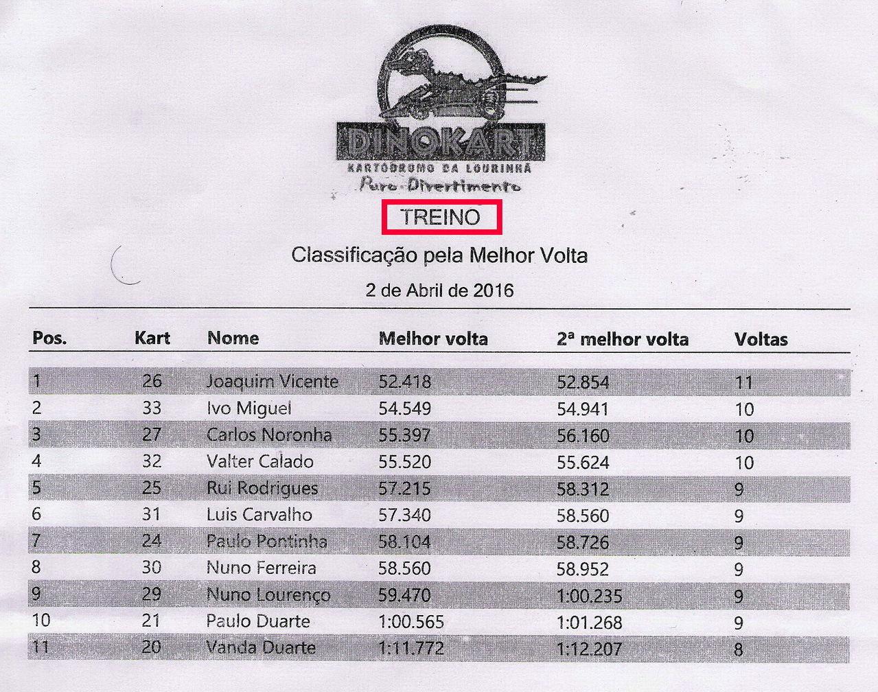 DINOKART Lourinhã - Classificação Geral Karting  Treino
