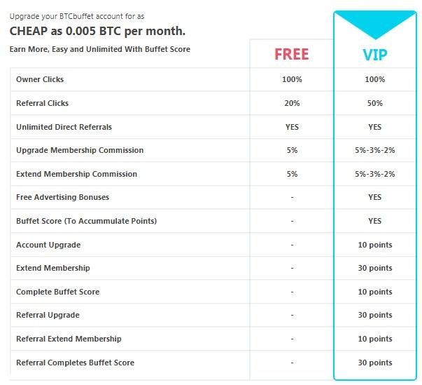 BtcBuffet - 0.00000030 BTC por clic - minimo 0.0002 BTC - Pago por Bitcoin Wallet Btcbuffet