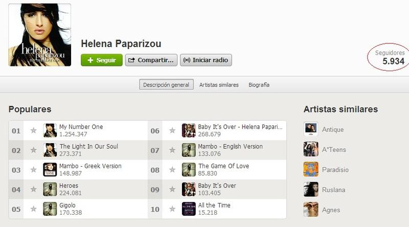 Spotify Statistics Paparizou_spain_stats