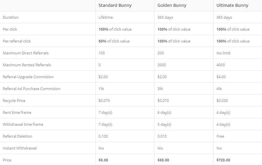 Bunnybux - $0.01 por clic - minimo $2.00 - Pago por Paypal, Egopay, Payza Bunnybux