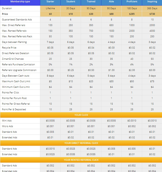 ZimanClix - $0.005 por clic - minimo $4.00 - Pago por Perfect Money, Payeer, ETH, Bitcoin Ziman