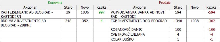 Voda Vrnjci - VDAV - Page 4 06_Promene_27.04._-_19.06.2018