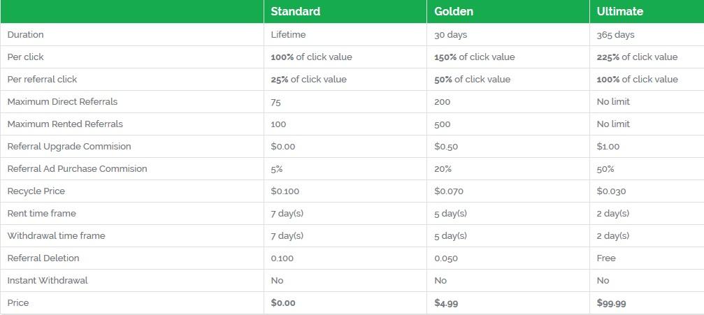 Clixiads - $0.01 por clic - minimo $0.50 - Pago por PerfectMoney, Payeer, Bitcoin - GOLDEN Gratis! Clixiads