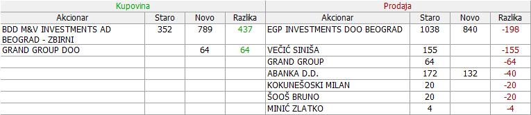 Voda Vrnjci - VDAV - Page 4 07_Promene_19.06._-_07.08.2018