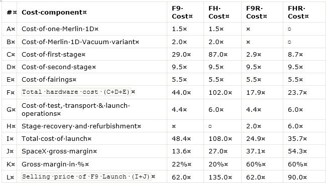 [SpaceX] Actualités et développements de la Falcon 9 et du moteur Merlin - Page 17 Image_F9_FH