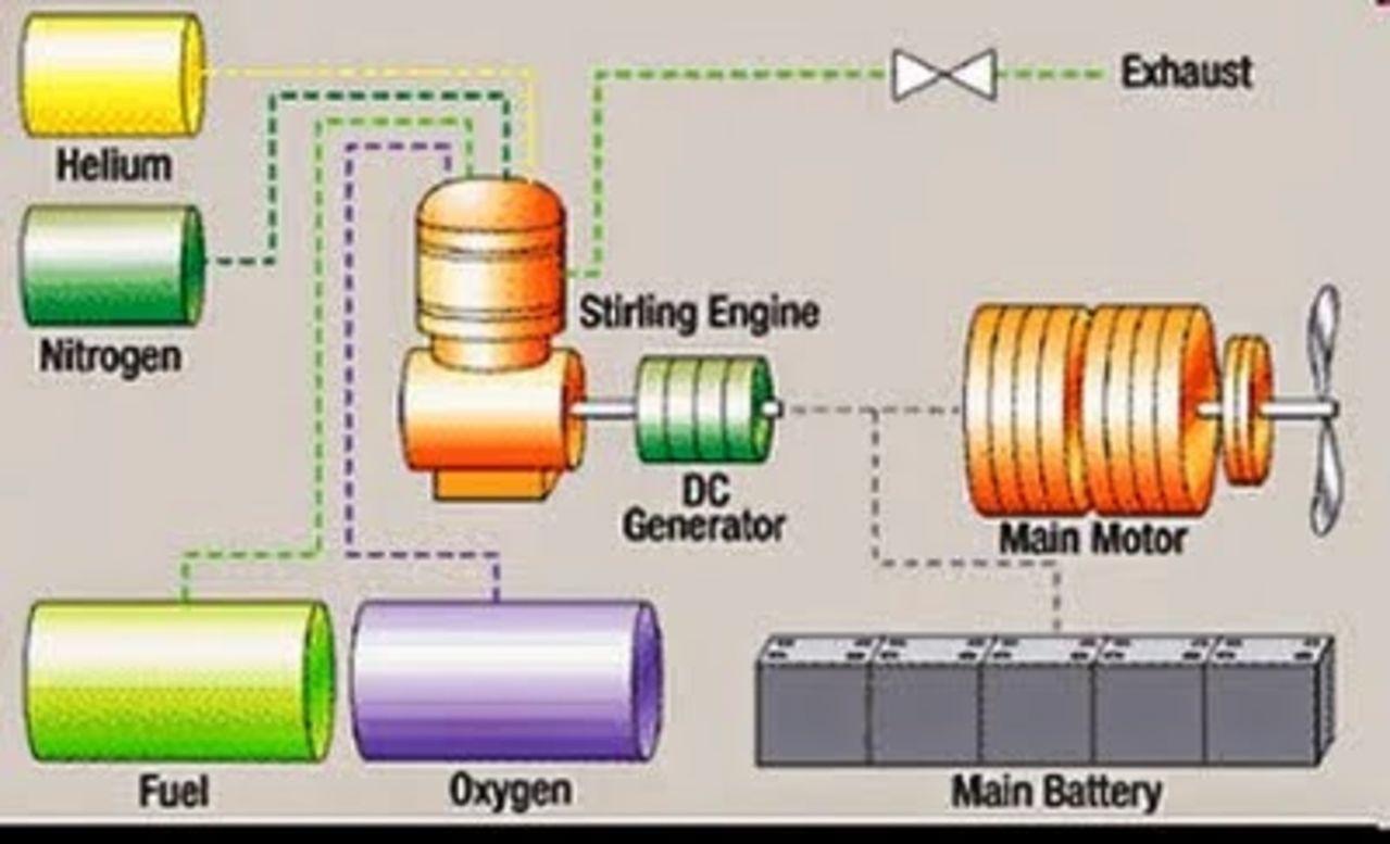 Submarino Clase SORYU(DRAGON AZUL) - Tecnologia avanzada y clasificada (sin compartir sus adelantos) AIP_Stirling_2_PUREOXYDIESEL