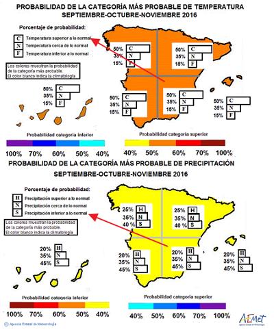 Cabañuelas 2016/2017 Estacional