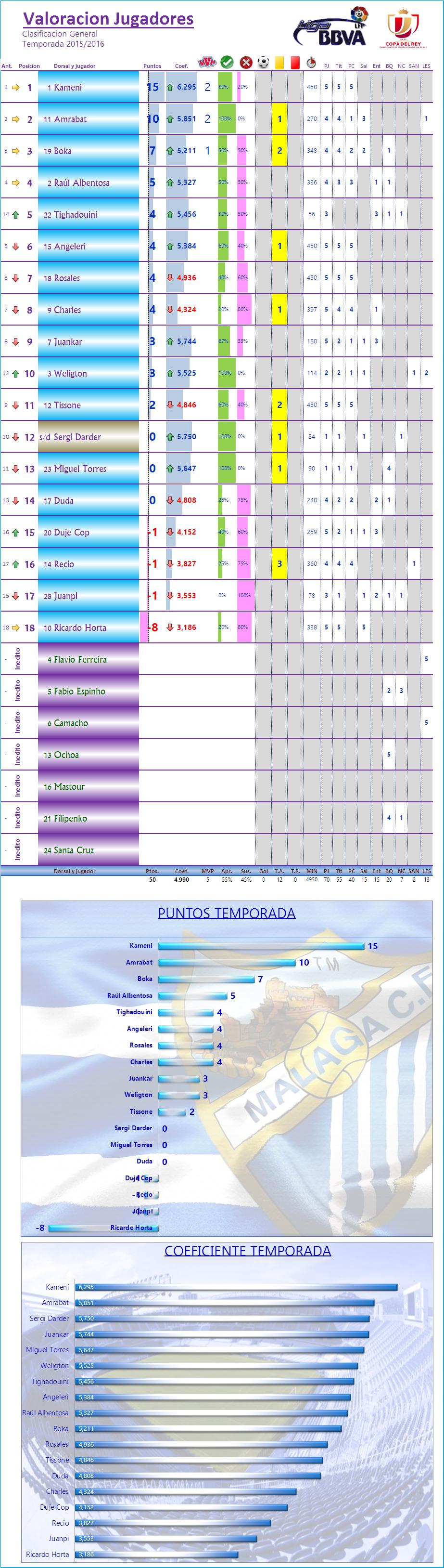 LOS MEJORES DEL MALAGA CF. Temp.2015/16: J6ª: REAL MADRID CF 0-0 MALAGA CF Los_Mdel_MCF_General