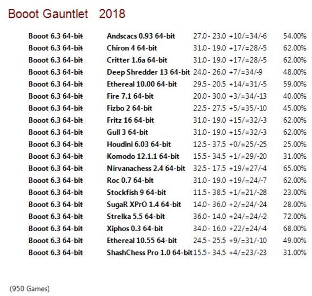 Booot 3 64-bit Gauntlet for CCRL 40/40 Booot_6.3_64-bit_Gauntlet