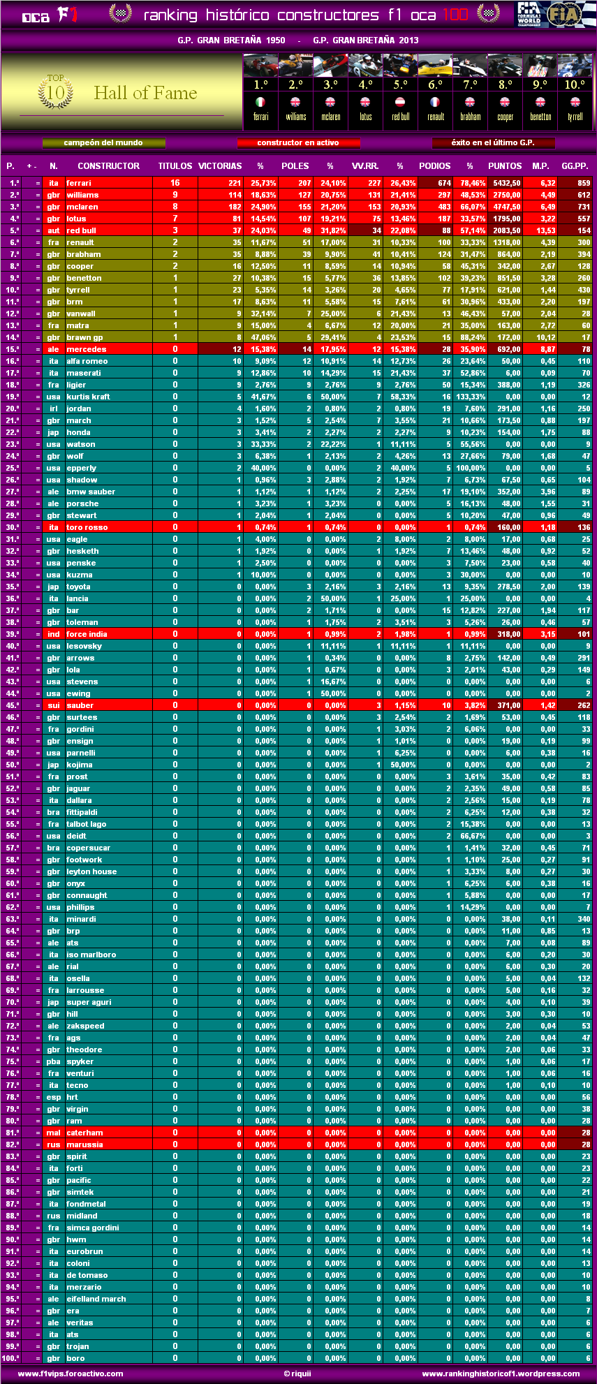 Ranking Histórico F1 (OCA 100) Oca10013gbrc