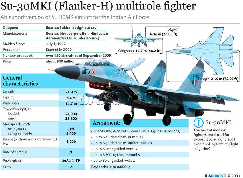 Indian Su-30MKI: News - Page 10 1016801374