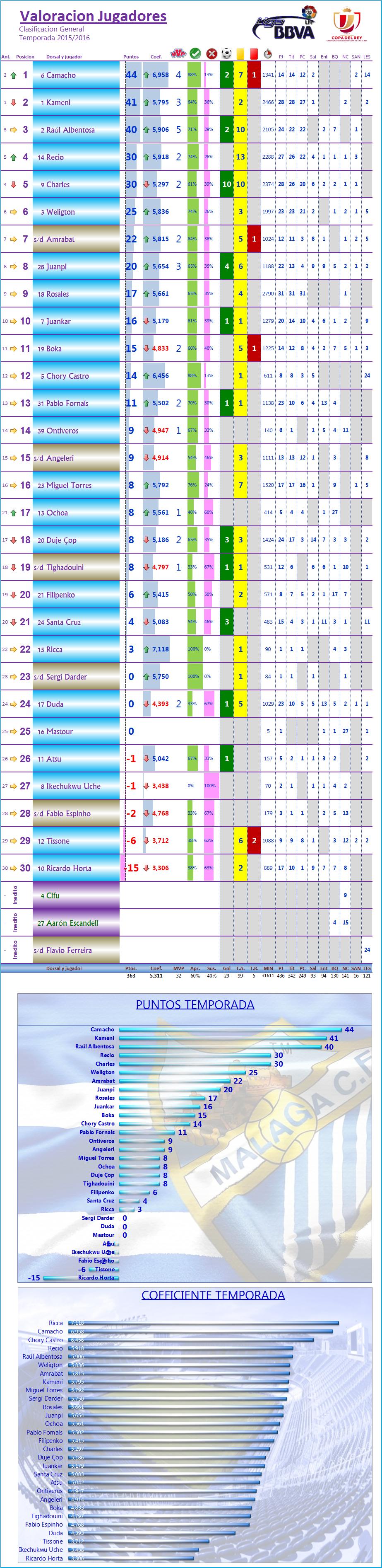 LOS MEJORES DEL MALAGA CF. Temp.2015/16: J31ª: MALAGA CF 1-1 RCD ESPAÑOL Los_Mdel_MCF_General
