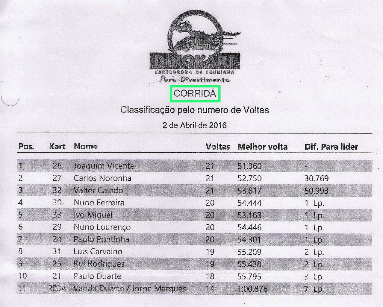 DINOKART Lourinhã - Classificação Geral Karting  Corrida