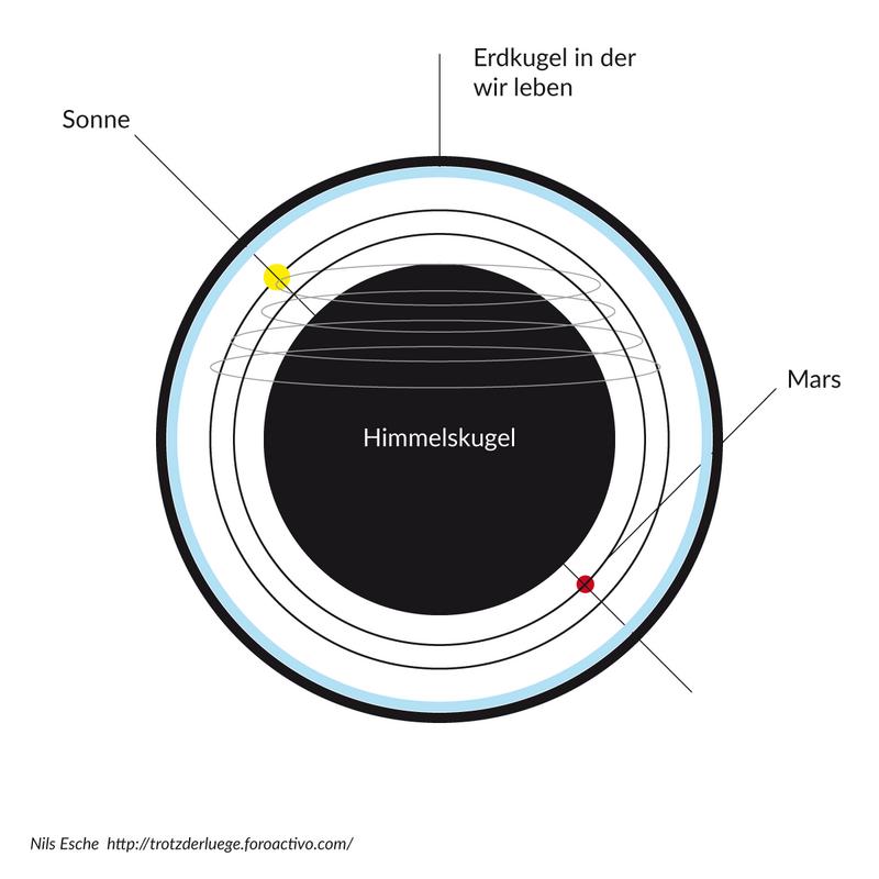 Chemtrails, Wettermanipulation, Haarp und anderes mehr - Seite 14 Innen_Erde_Sonne_Mars