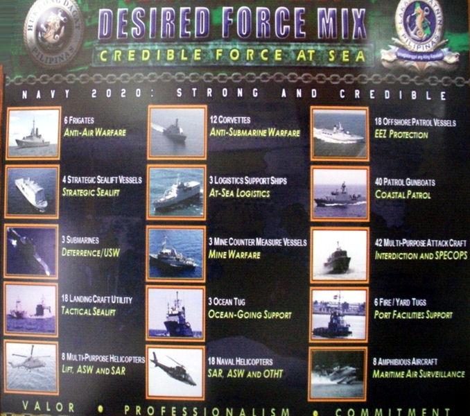 Fuerzas Armadas de Filipinas - Armada - Fuerzas Especiales- Fuerza Aerea - Ejercito - notas, equipos, inversiones y noticias Desired_force_mixphillipines
