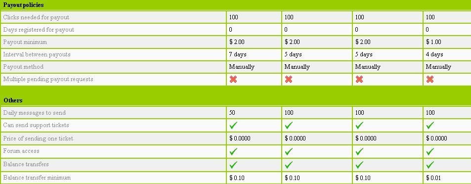 Flow-bux - $0.01 por clic - minimo $2.00 - Pago por PP, PZ Flowbux2