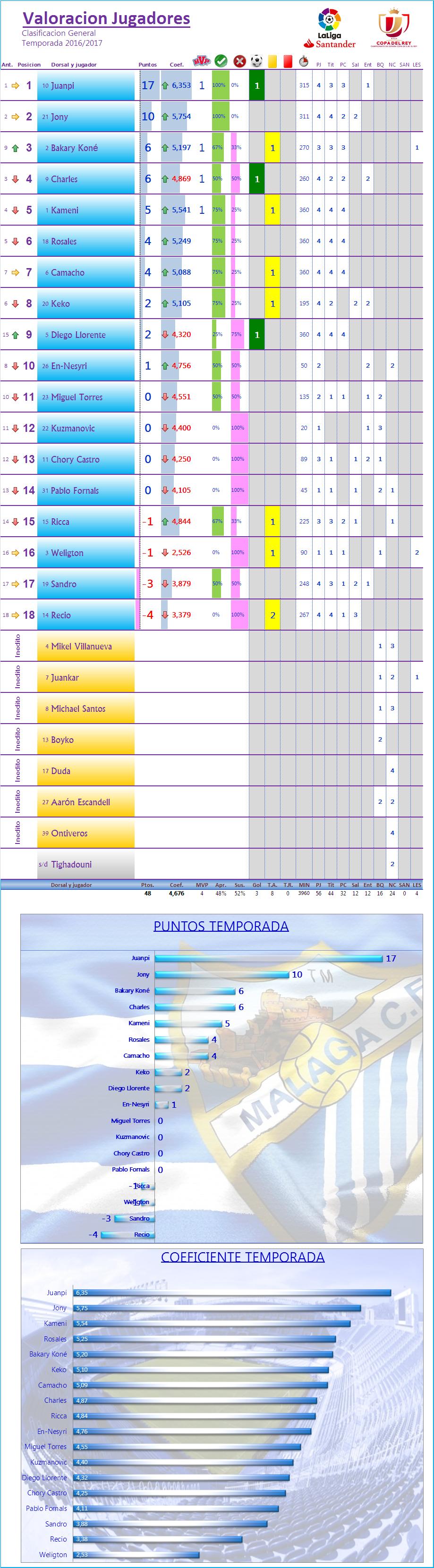 LOS MEJORES DEL MALAGA CF. Temp.2016/17: J5ª: MALAGA CF 2-1 SD EIBAR Los_Mdel_MCF_General