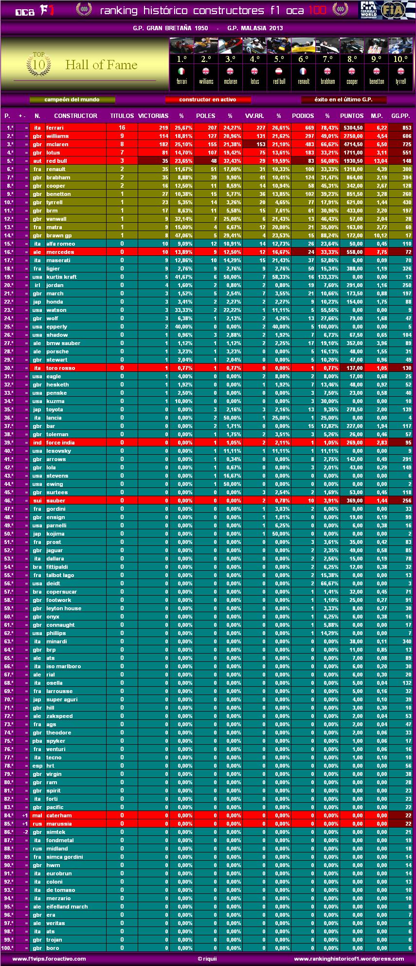 Ranking Histórico F1 (OCA 100) Oca10013malc