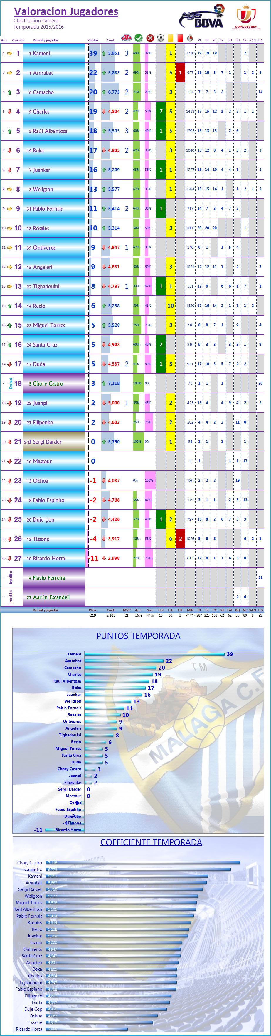 LOS MEJORES DEL MALAGA CF. Temp.2015/16: J20ª: SEVILLA FC 2-1 MALAGA CF Los_Mdel_MCF_General