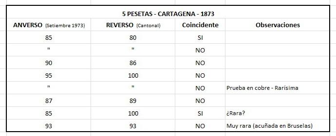 5 pesetas 1873 - Cartagena - Primera República (Revolución Cantonal) - Cuadro