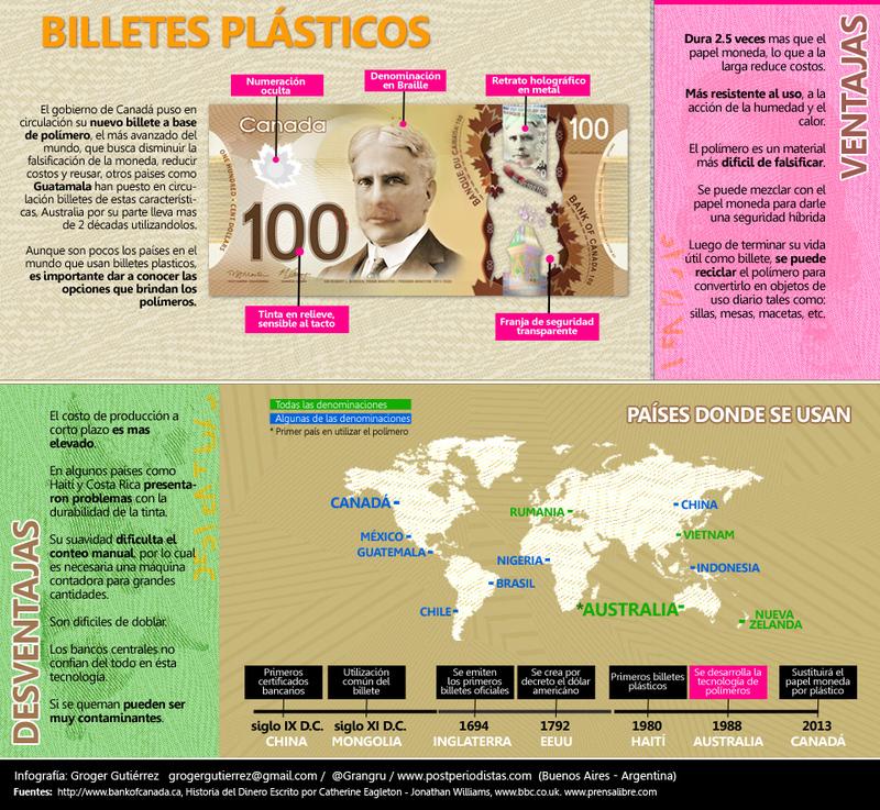 2000 Guaranies Paraguay, 2009 (Polimero) VENTAJAS_BILLETE_PLASTICO